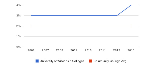University of Wisconsin Colleges Asian&nbsp(2006-2013)