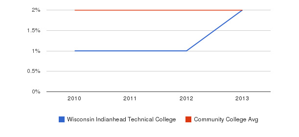 Wisconsin Indianhead Technical College More&nbsp(2010-2013)