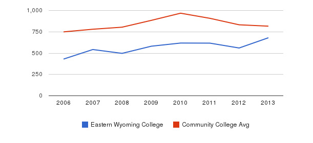 Eastern Wyoming College Full-Time Students&nbsp(2006-2013)