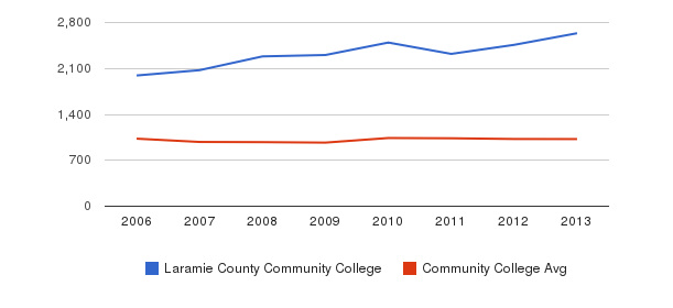 Laramie County Community College Part-Time Students&nbsp(2006-2013)
