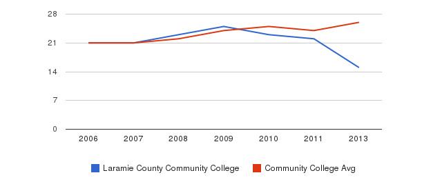 Laramie County Community College student staff&nbsp(2006-2013)