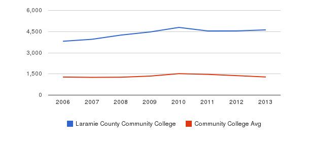 Laramie County Community College Total Enrollment&nbsp(2006-2013)