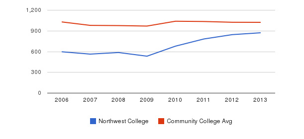 Northwest College Part-Time Students&nbsp(2006-2013)