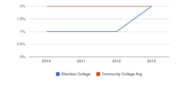 Sheridan College More&nbsp(2010-2013)