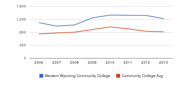 Western Wyoming Community College Full-Time Students&nbsp(2006-2013)