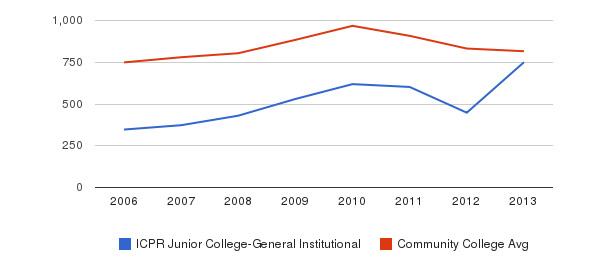 ICPR Junior College-General Institutional Full-Time Students&nbsp(2006-2013)