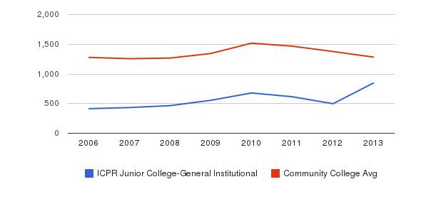 ICPR Junior College-General Institutional Total Enrollment&nbsp(2006-2013)
