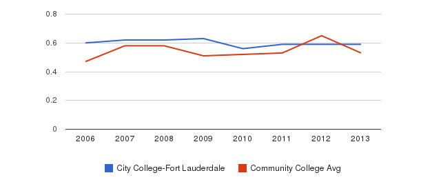 City College-Fort Lauderdale Diversity Score&nbsp(2006-2013)