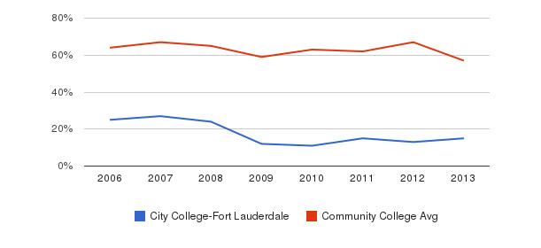 City College-Fort Lauderdale White&nbsp(2006-2013)