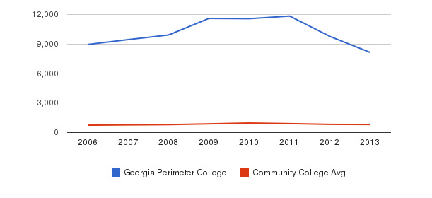 Georgia Perimeter College Full-Time Students&nbsp(2006-2013)