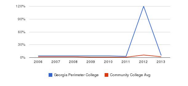 Georgia Perimeter College non_resident&nbsp(2006-2013)