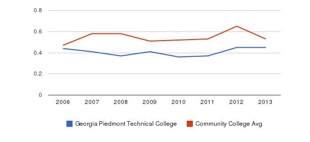 Georgia Piedmont Technical College Diversity Score&nbsp(2006-2013)