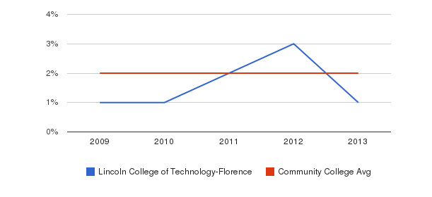 Lincoln College of Technology-Florence More&nbsp(2009-2013)