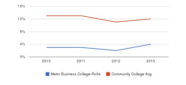 Metro Business College-Rolla Black&nbsp(2010-2013)