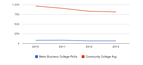 Metro Business College-Rolla Full-Time Students&nbsp(2010-2013)
