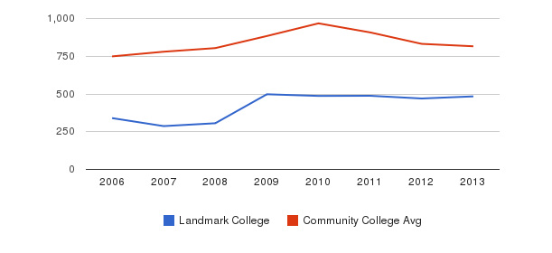 Landmark College Full-Time Students&nbsp(2006-2013)
