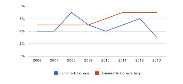 Landmark College Hispanic&nbsp(2006-2013)