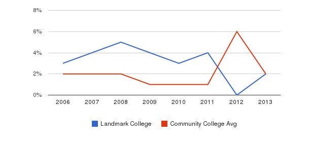 Landmark College non_resident&nbsp(2006-2013)