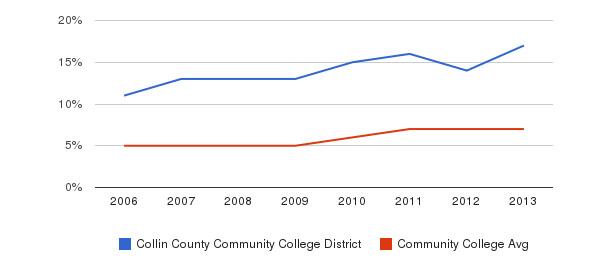 Collin County Community College District Hispanic&nbsp(2006-2013)