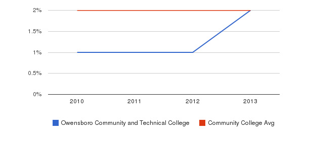 Owensboro Community and Technical College More&nbsp(2010-2013)