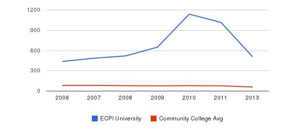 ECPI University Total Faculty&nbsp(2006-2013)