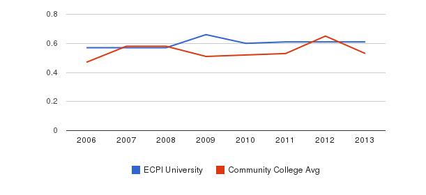 ECPI University Diversity Score&nbsp(2006-2013)