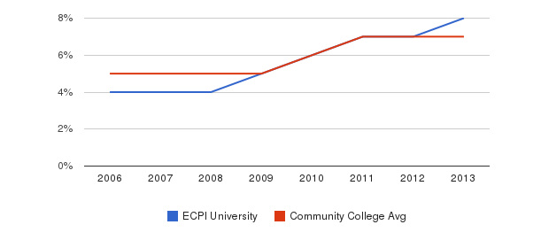 ECPI University Hispanic&nbsp(2006-2013)