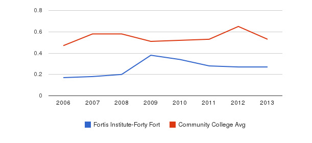 Fortis Institute-Forty Fort Diversity Score&nbsp(2006-2013)