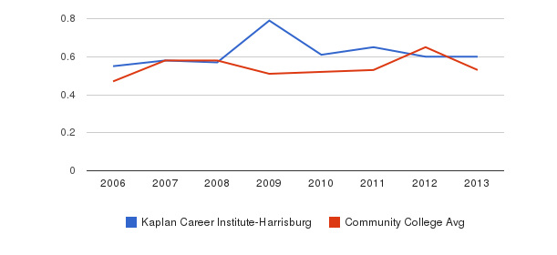 Kaplan Career Institute-Harrisburg Diversity Score&nbsp(2006-2013)