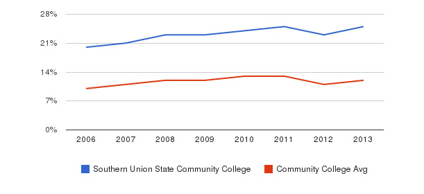 Southern Union State Community College Black&nbsp(2006-2013)