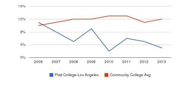 Platt College-Los Angeles Black&nbsp(2006-2013)