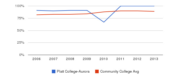Platt College-Aurora % Students Receiving Some Financial Aid&nbsp(2006-2013)
