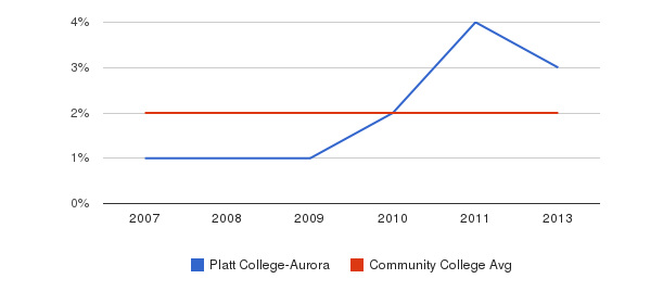 Platt College-Aurora Asian&nbsp(2007-2013)