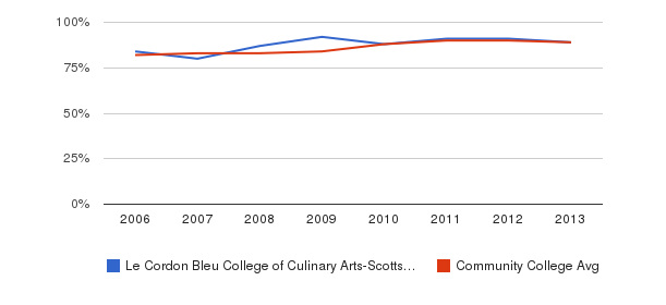 Le Cordon Bleu College of Culinary Arts-Scottsdale % Students Receiving Some Financial Aid&nbsp(2006-2013)