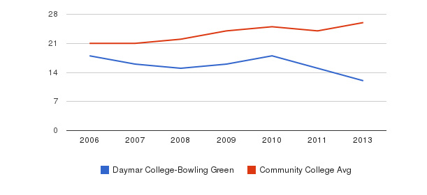 Daymar College-Bowling Green student staff&nbsp(2006-2013)