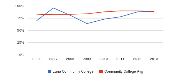 Luna Community College % Students Receiving Some Financial Aid&nbsp(2006-2013)