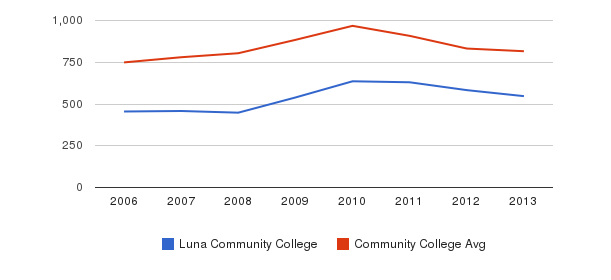 Luna Community College Full-Time Students&nbsp(2006-2013)