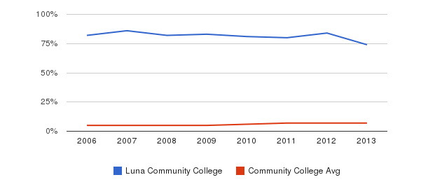 Luna Community College Hispanic&nbsp(2006-2013)