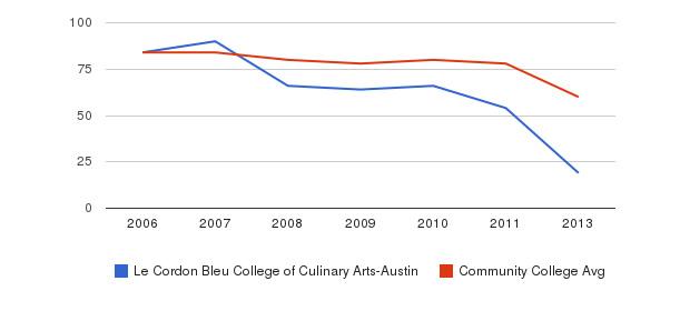 Le Cordon Bleu College of Culinary Arts-Austin Total Faculty&nbsp(2006-2013)