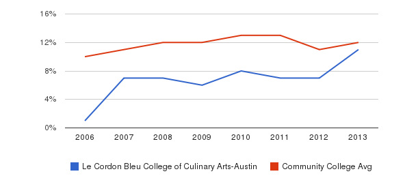 Le Cordon Bleu College of Culinary Arts-Austin Black&nbsp(2006-2013)