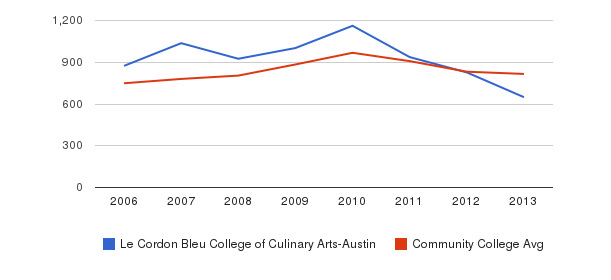 Le Cordon Bleu College of Culinary Arts-Austin Full-Time Students&nbsp(2006-2013)