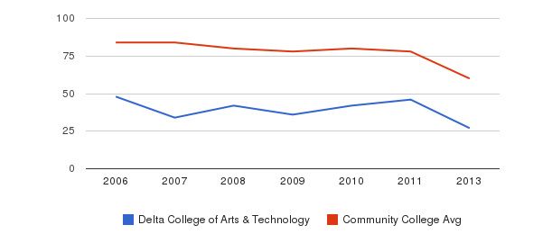 Delta College of Arts & Technology Total Faculty&nbsp(2006-2013)