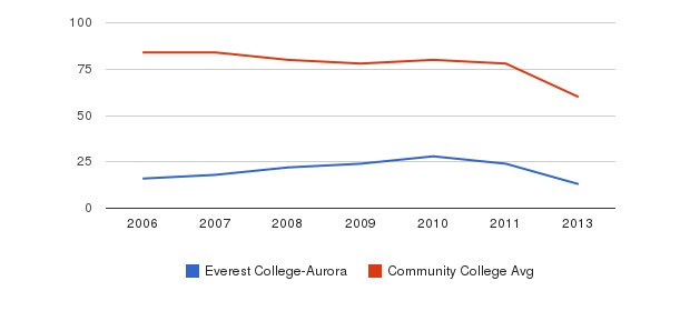 Everest College-Aurora Total Faculty&nbsp(2006-2013)