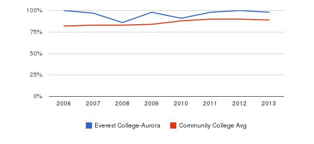Everest College-Aurora % Students Receiving Some Financial Aid&nbsp(2006-2013)