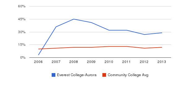 Everest College-Aurora Black&nbsp(2006-2013)