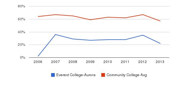 Everest College-Aurora White&nbsp(2006-2013)