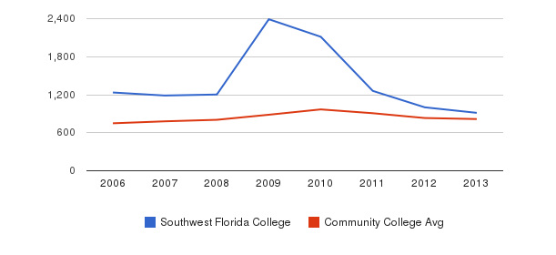 Southwest Florida College Full-Time Students&nbsp(2006-2013)