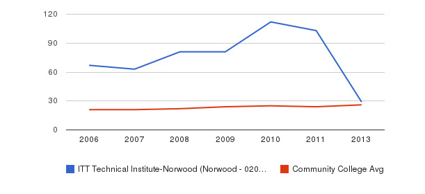 ITT Technical Institute-Norwood (Norwood - 02062) student staff&nbsp(2006-2013)