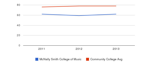 McNally Smith College of Music Percent Admitted&nbsp(2011-2013)