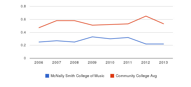 McNally Smith College of Music Diversity Score&nbsp(2006-2013)